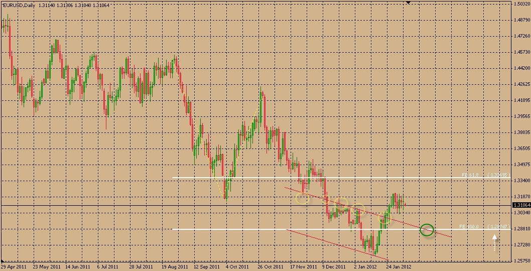 تحليل اليورو فبراير فبراير) تحليل