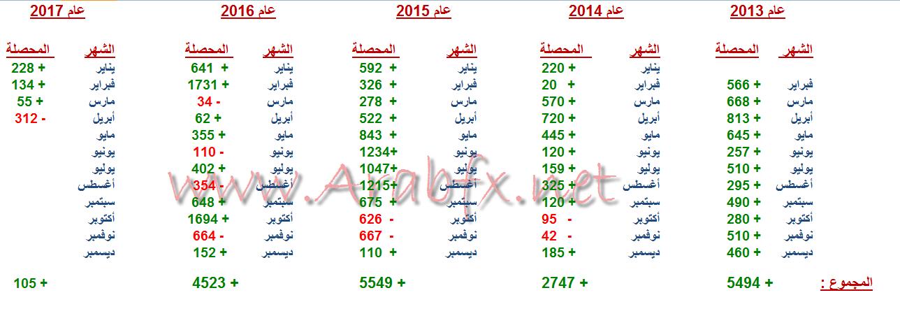 نتائج التوصيات الخاصة لعملاء عرب