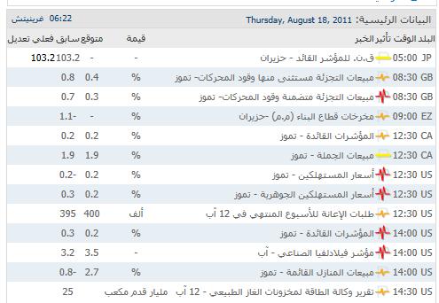 تحليل 18/08/2011 عرب فوركس