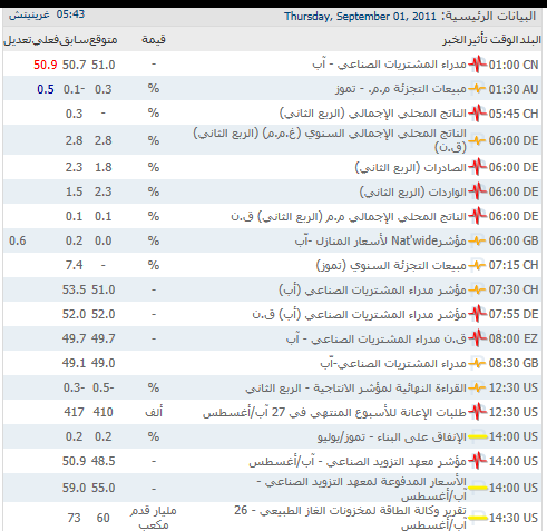 تحليل عرب فوركس