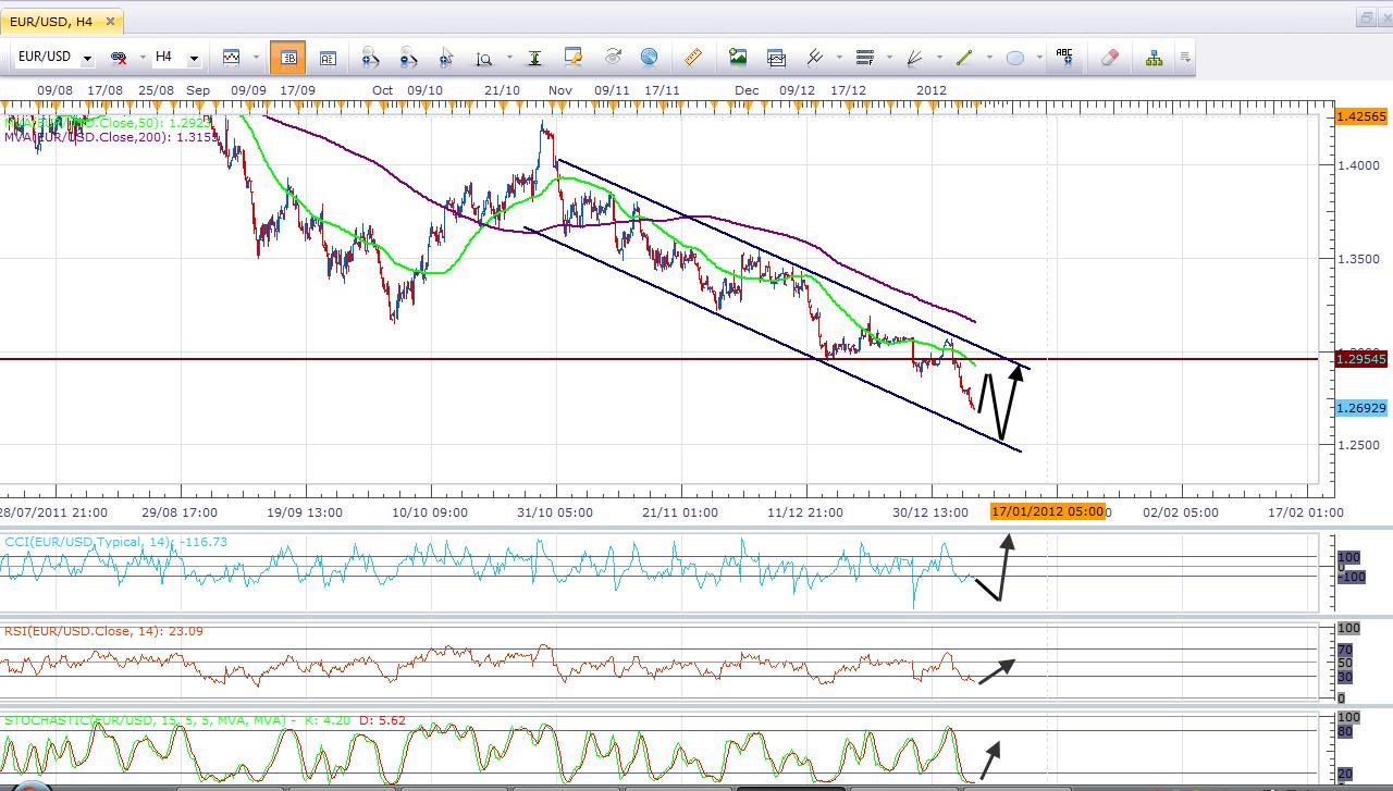 السيناريو المتوقع لليورو الاسبوع