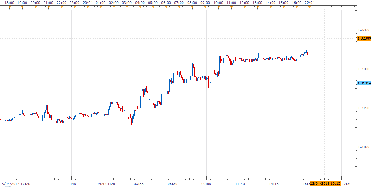 اليورو 1.3181 ساعتين الافتتاح