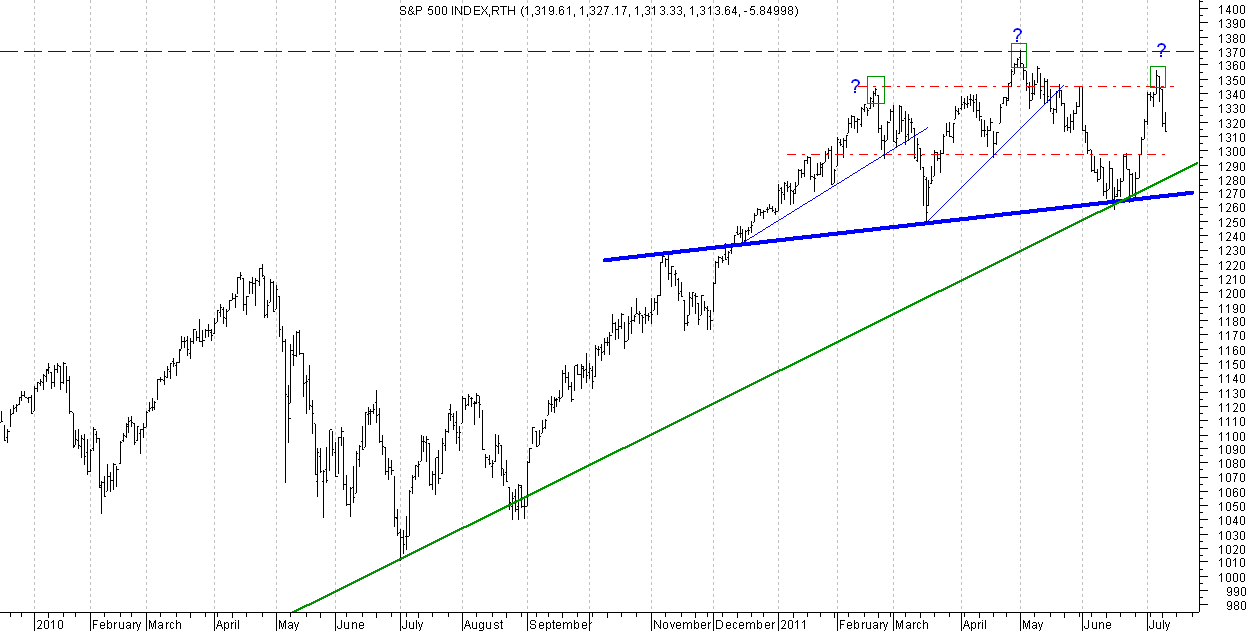 S&p500 important levels watch