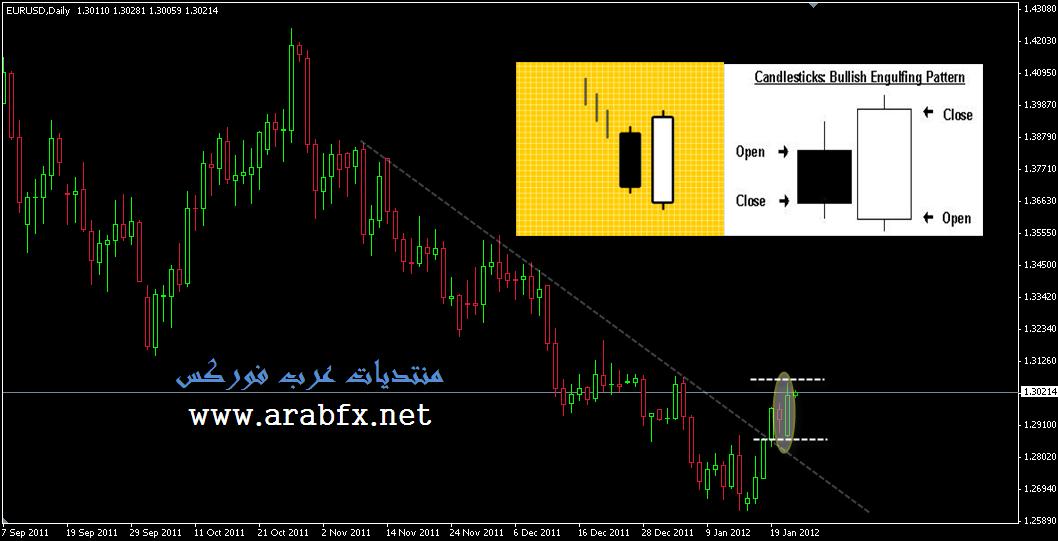 اليوم اليورو انتهى البيع
